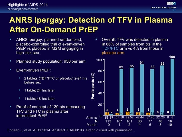 On Demand PrEP with Oral TDF/FTC in MSM Results of the ...