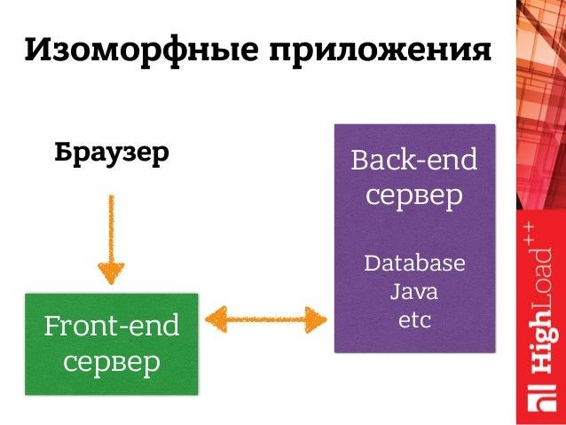 Браузер Изоморфные приложения Front-end сервер Back-end сервер  Database Java etc