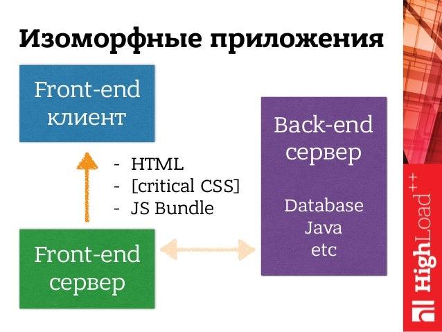 Front-end клиент Изоморфные приложения Front-end сервер Back-end сервер  Database Java etc - HTML - [critical CSS] - JS...