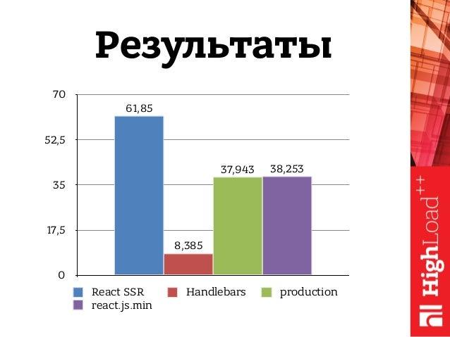 0 17,5 35 52,5 70 38,25337,943 8,385 61,85 React SSR Handlebars production react.js.min Результаты