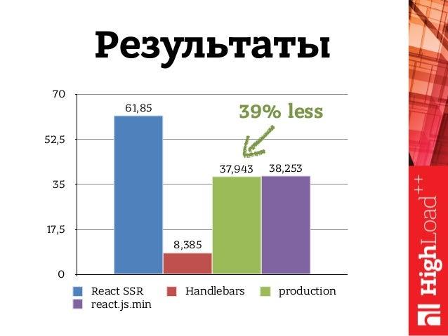 0 17,5 35 52,5 70 38,25337,943 8,385 61,85 React SSR Handlebars production react.js.min Результаты 39% less