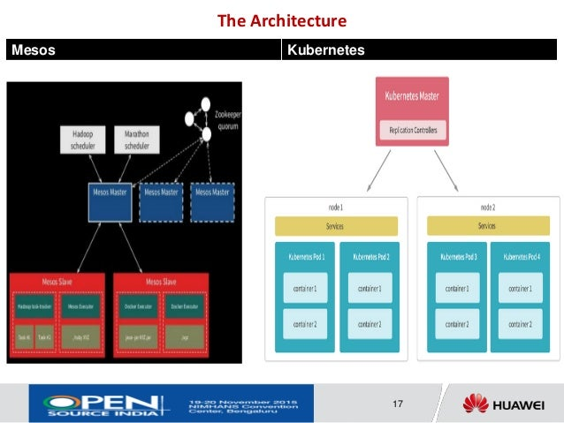 Highly scalable caching service on cloud - Redis