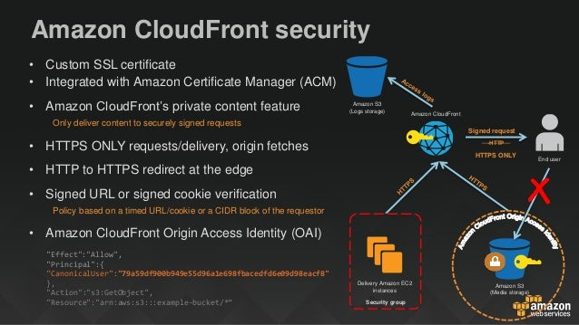 Highly Secure Content Delivery At Global Scale With Amazon