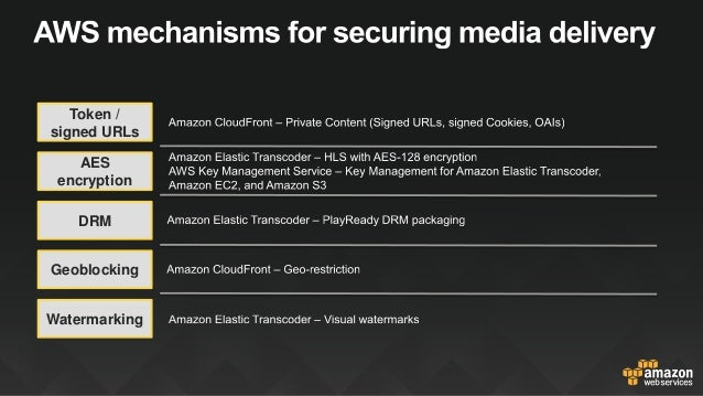 Highly secure content delivery at global scale with amazon cloudfront