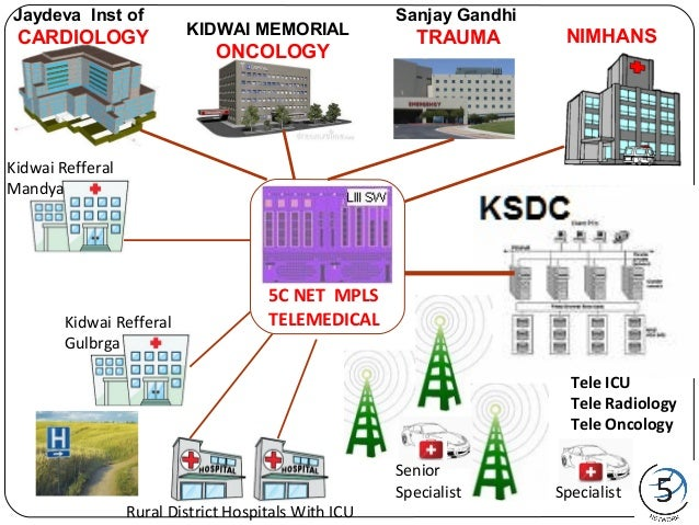 World's First High & multi specialty healthcare quadrangle for Tele M…