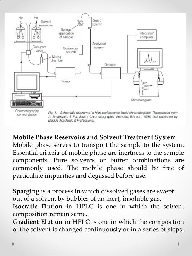 High Performance Liquid Chromatography Hplc By Muhammad Shakaib