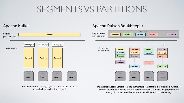 High performance messaging with Apache Pulsar