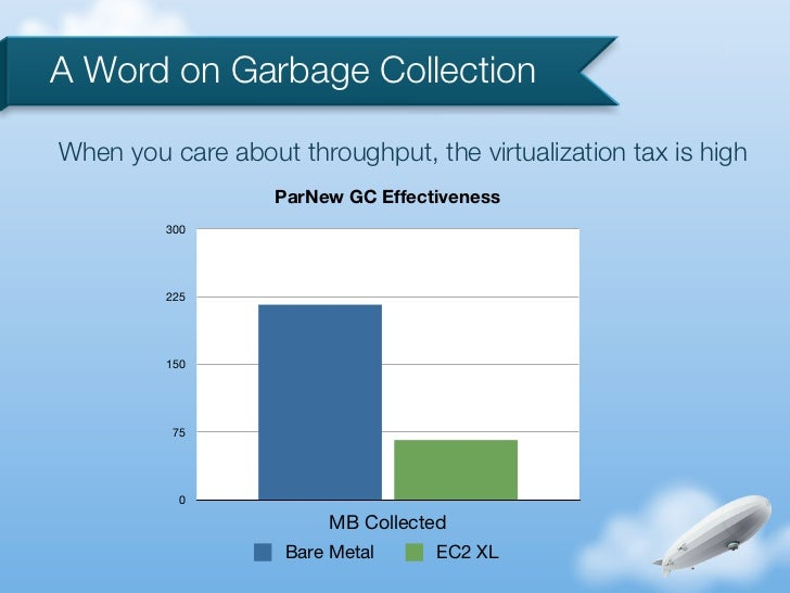 A Word on Garbage CollectionWhen you care about throughput, the virtualization tax is high                   ParNew GC Eff...