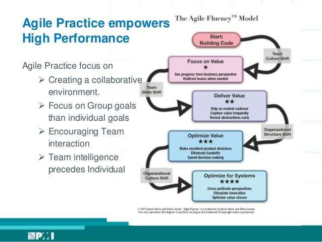 high-performance team essay When you have the right people with the right skills and experience working on the right projects at the right time, you typically get the right results in a high-performance workplace, teams produce quality products and services using innovative techniques.