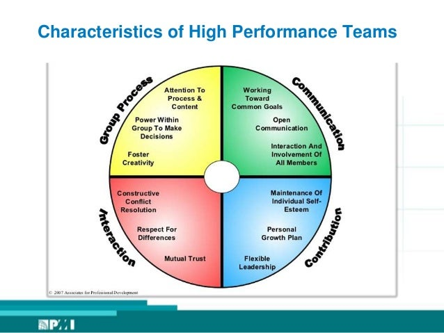 the defining characteristics of high performance workplaces Key characteristics of high performing organizations (& people) presented by dr monica scamardo monica@variateconsultingcom  2011 annual conference  layers of high performance organization team   toward a theory of high performance, hbr 2005  strategy from how to build a high performance organization, ama.