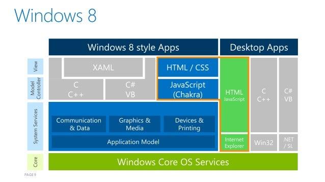 Develop high performance windows 8 application with html5 for High performance windows