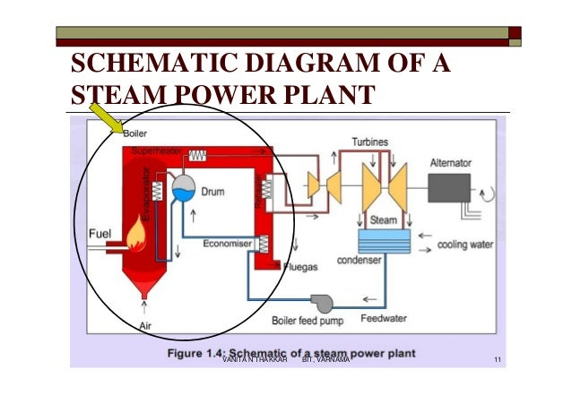 high pressure boilers rh slideshare net Power Plant Diagram Recovery Boiler Schematic