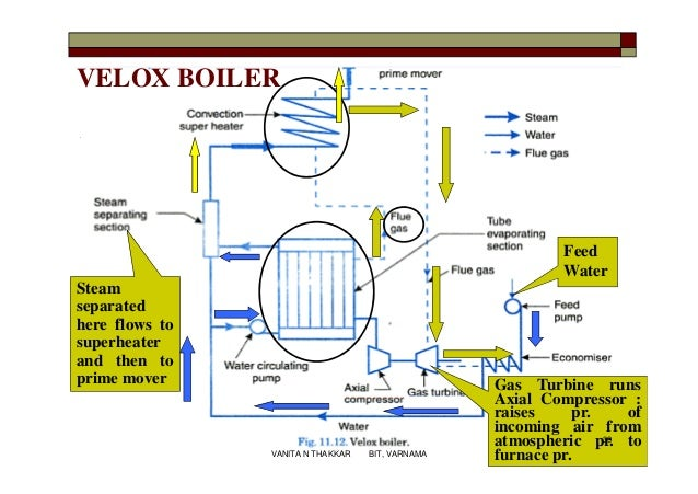 Construction and Working Principle of Velox Boiler - An Electrical ...