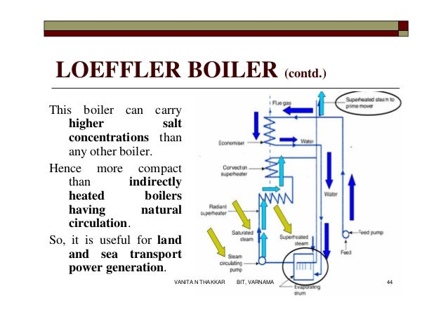 Study Of Low Pressure Boiler Diagram - Free Vehicle Wiring Diagrams •