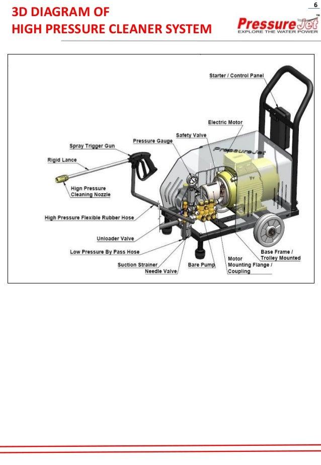 High pressure water jet cleaner-PressureJet