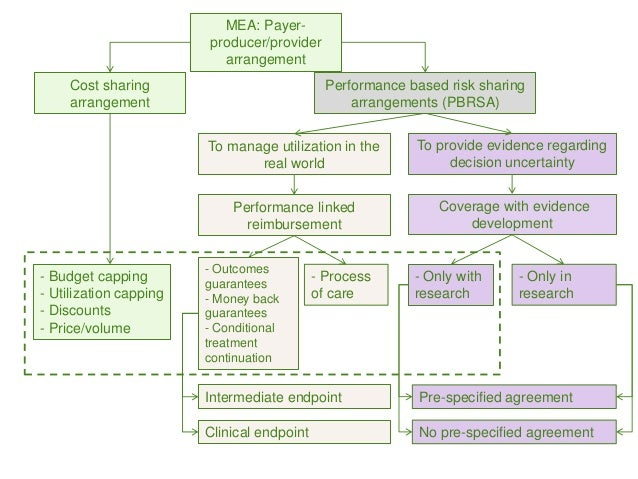 Managed Entry Agreements In Asia