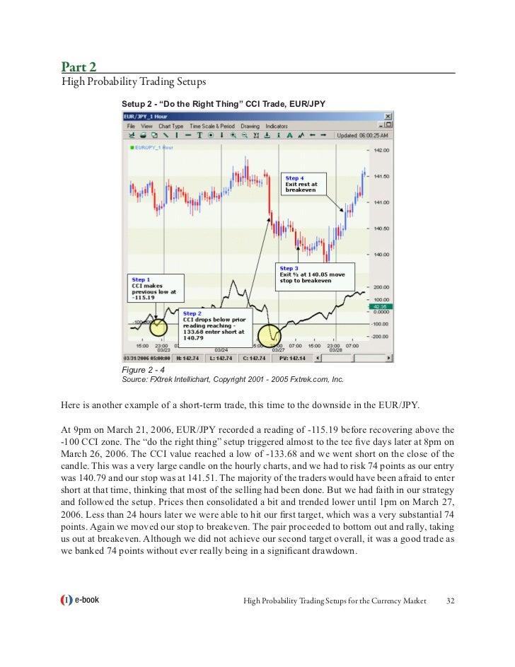 High probability forex trading setups