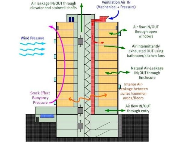 tall building hvac system diagrams