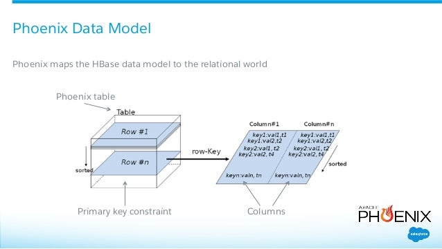 High scale relational storage at salesforce built with apache hbase a - How to create table in hbase ...