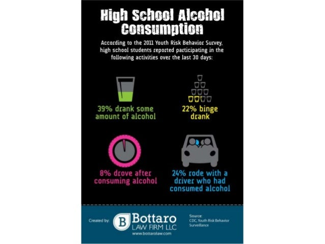 sigh;  aches:  slasher asasirrsatron  According to the 2011 Youth Risk Behavior Survey,  high school students reported par...
