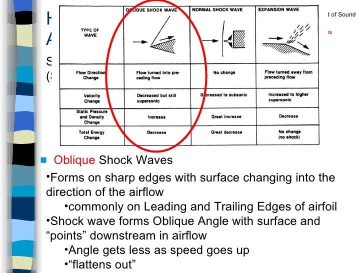 High Speed Aerodynamics <ul><li>Oblique  Shock Waves </li></ul><ul><li>Compressibility Effects </li></ul><ul><li>Importanc...