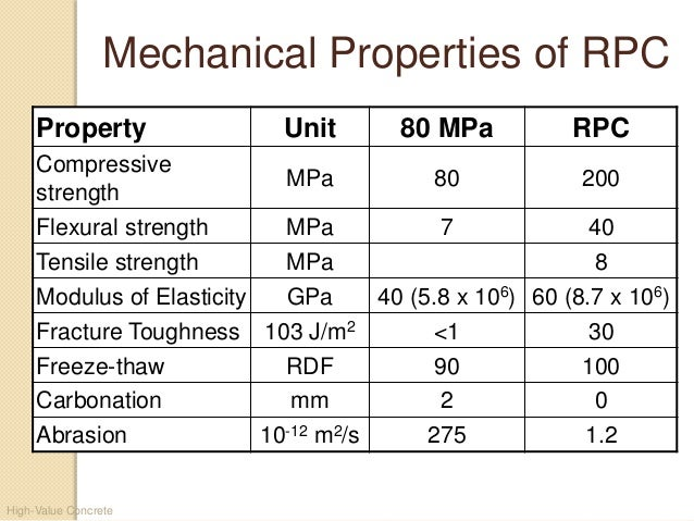 Properties Of Concrete : High strength concrete