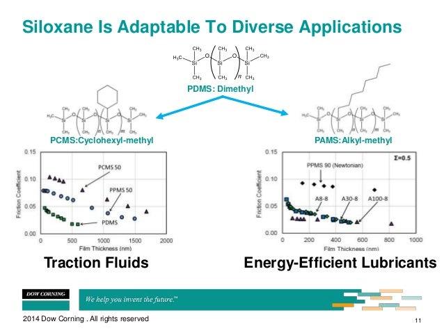 Developments in High Temperature Silicone Lubrication