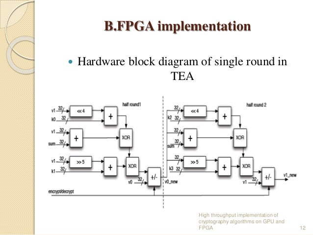 High throughput implementations of cryptography algorithms