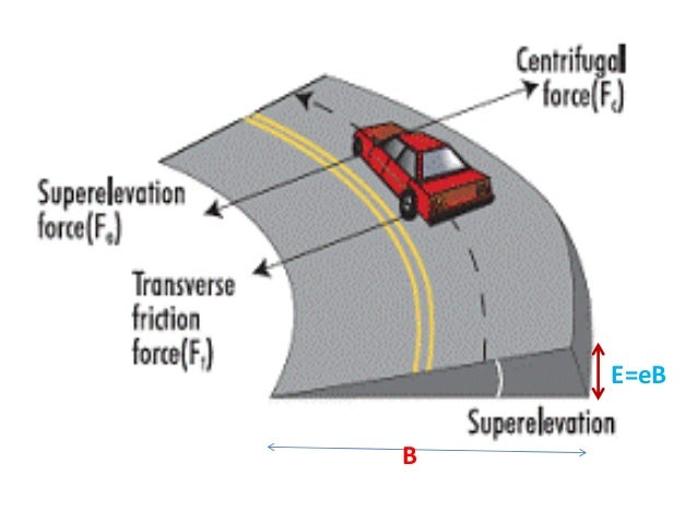 Minimum Superelevation • From drainage consideration it is necessary to have a minimum cross to drain off the surface wate...