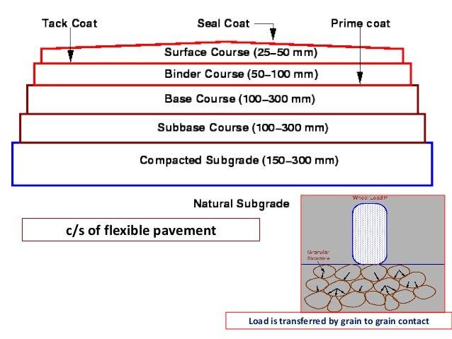 Transverse joint Rigid pavement