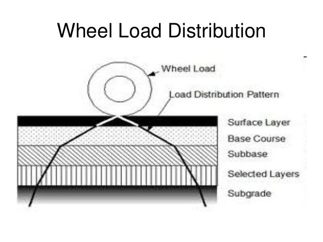 Standard Axle Single axle with dual wheels carrying a load of 80 kN (8 tonnes) is defined as standard axle 80 kN Standard ...