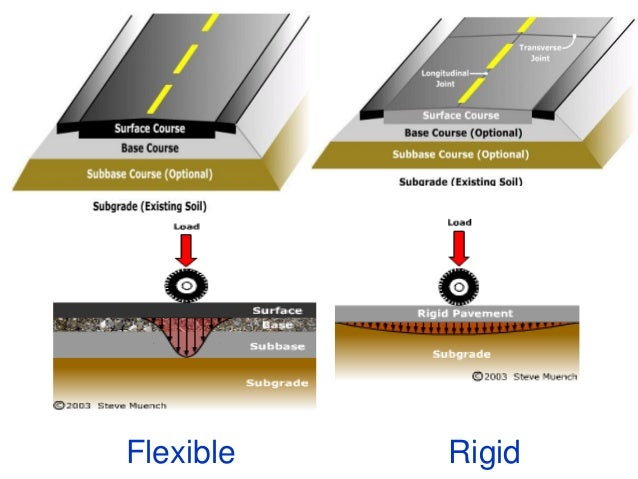 Evaluation Of Pavement Component Layers • Sub-grade • To Receive Layers of Pavement Materials Placed over it • Plate Beari...