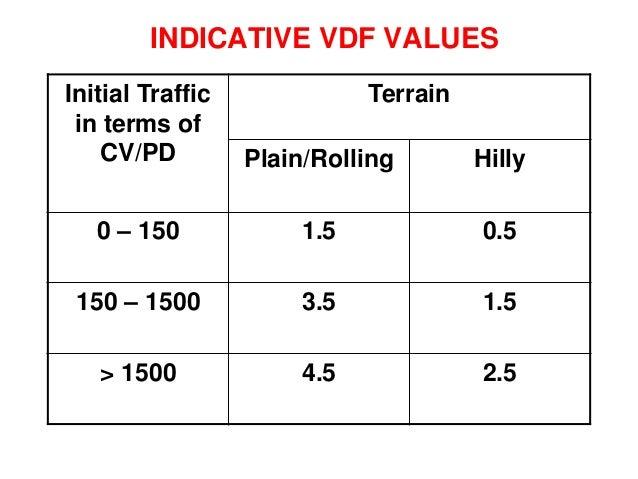 Sub-base • Min. CBR 20 % - Traffic up-to 2 msa • Min. CBR 30 %- Traffic > 2 msa • If GSB is Costly, Adopt WBM, WMM • Min. ...