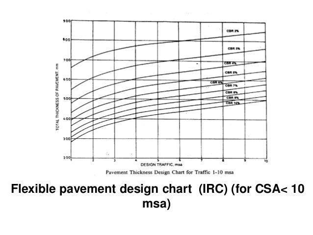 Radius of relative stiffness: • Where • l= Radius of relative stiffness • E= modulus of elasticity of cement concrete , kg...