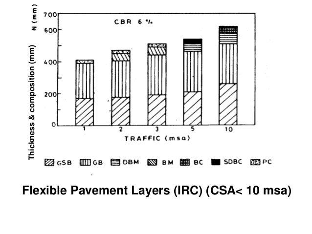 Where, • P= design wheel load, kg • l= Radius of relative stiffness • E= modulus of elasticity of cement concrete , kg/cm²...