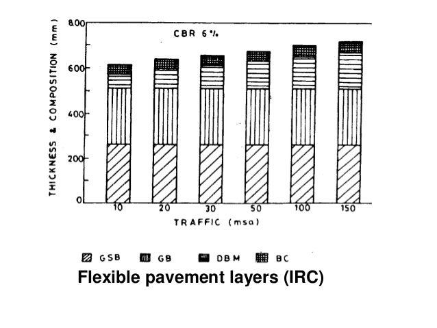 Where, • E= modulus of elasticity of cement concrete , kg/cm² • e= thermal coefficient of concrete per ºC • t= temperature...