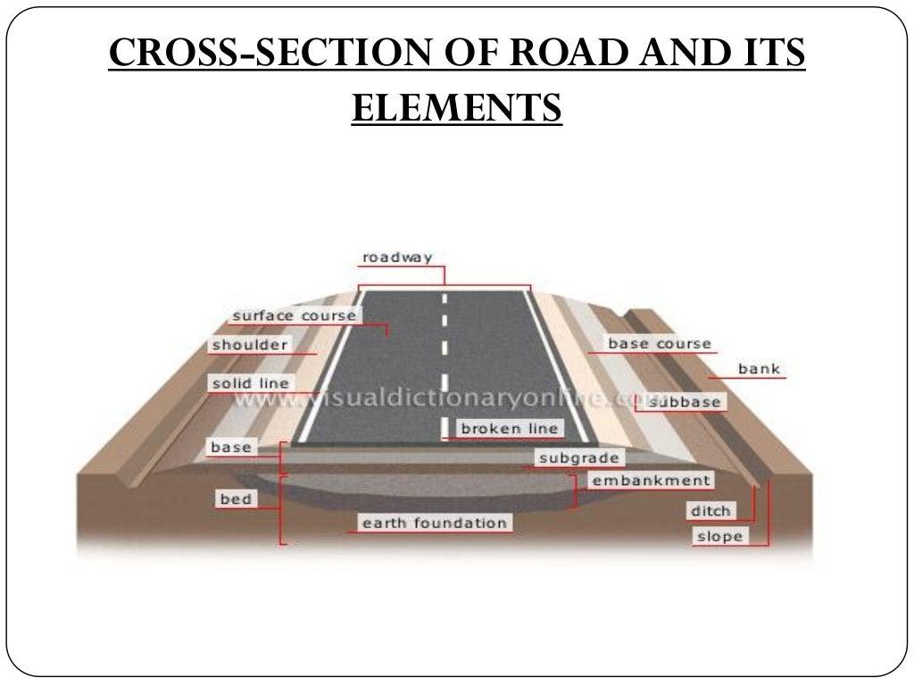 Highway Engineering Topics