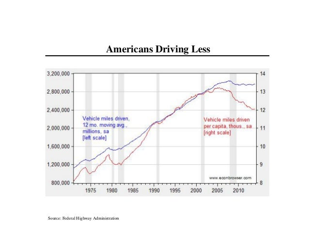 Source: Federal Highway Administration Americans Driving Less
