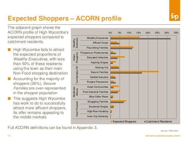 Sample Market Intelligence Report | FSP Retail Consultancy