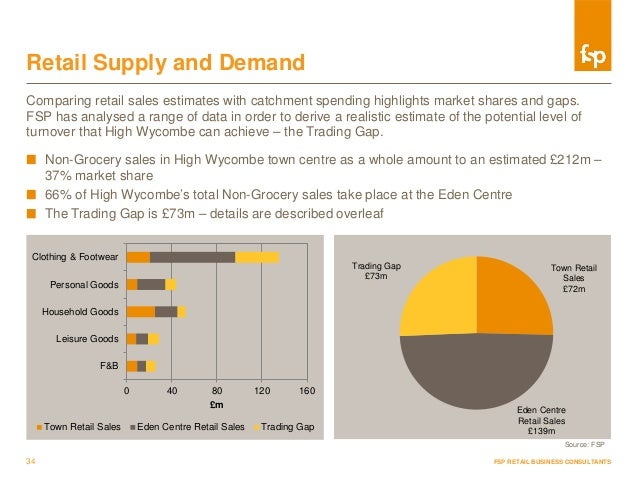 Sample Market Intelligence Report | Fsp Retail Consultancy
