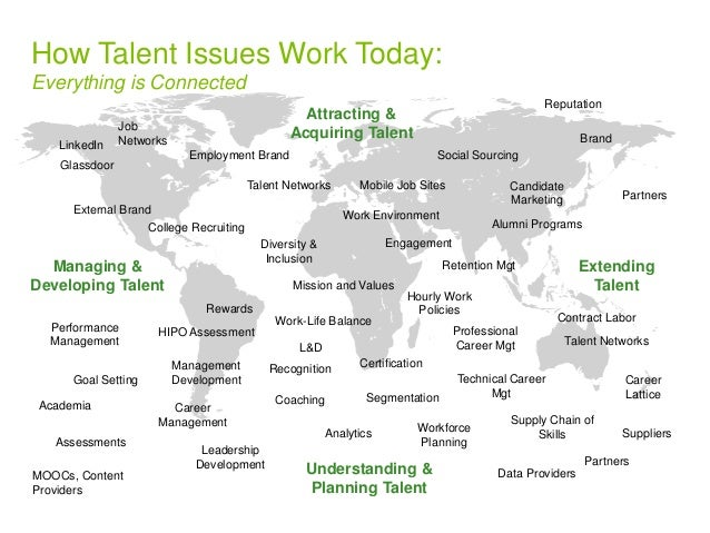 Attracting &  Job  Acquiring Talent  Networks Brand  Managing &  College Recruiting Alumni Programs  Developing Talent  Pa...