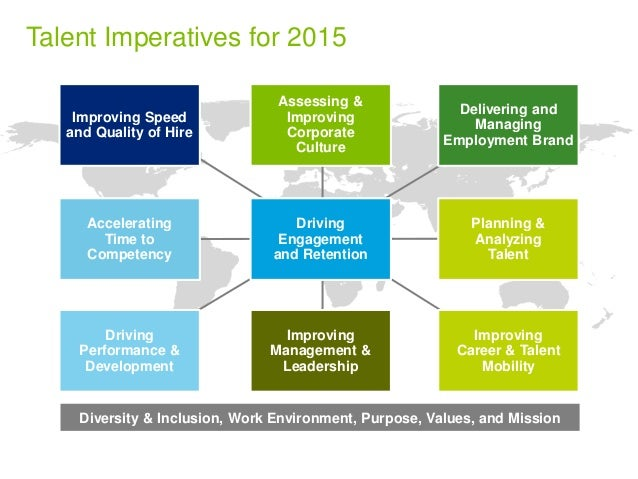 Talent Imperatives for 2015  Driving  Performance &  Development  Assessing &  Improving  Corporate  Culture  Accelerating...