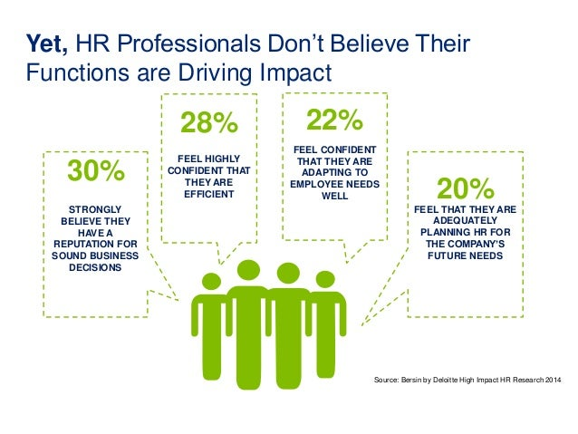 Yet, HR Professionals Don't Believe Their  Functions are Driving Impact  28%  30% FEEL HIGHLY  STRONGLY  BELIEVE THEY  HAV...