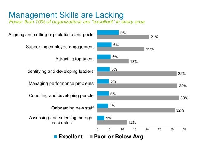 """Management Skills are Lacking  Fewer than 10% of organizations are """"excellent"""" in every area  6%  Aligning and setting exp..."""
