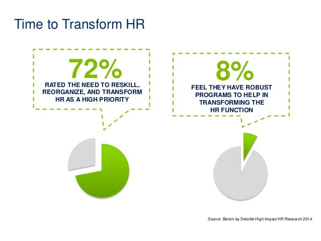 Time to Transform HR  72%  8% RATED THE NEED TO RESKILL,  REORGANIZE, AND TRANSFORM  FEEL THEY HAVE ROBUST  PROGRAMS TO HE...