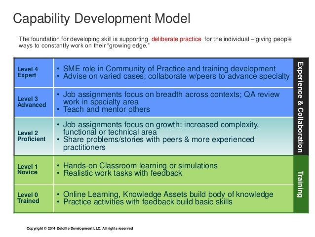 The foundation for developing skill is supporting deliberate practice for the individual – giving people  ways to constant...