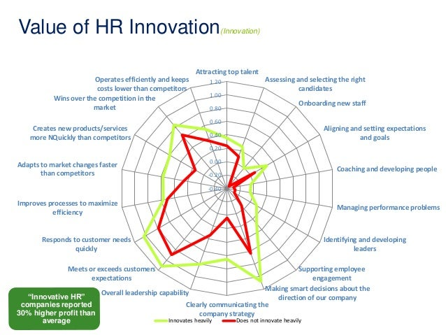 Value of HR Innovation(Innovation)  Operates efficiently and keeps  costs lower than competitors  Wins over the competitio...