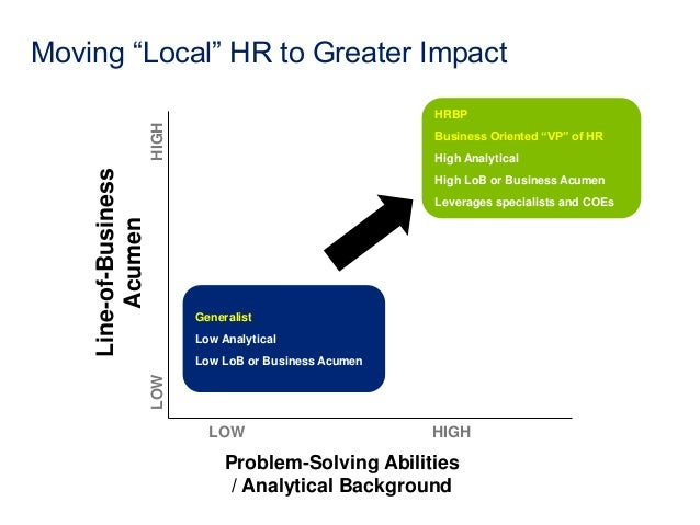 """Moving """"Local"""" HR to Greater Impact  LOW HIGH  Problem-Solving Abilities  / Analytical Background  Line-of-Business  Acume..."""