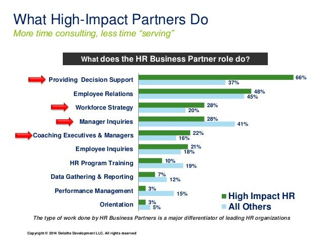 """What High-Impact Partners Do  More time consulting, less time """"serving""""  What does the HR Business Partner role do?  Provi..."""