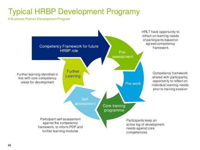 Typical Hrbp Development Programy A